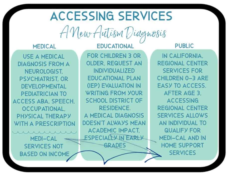Accessing Services:  A New Autism Diagnosis