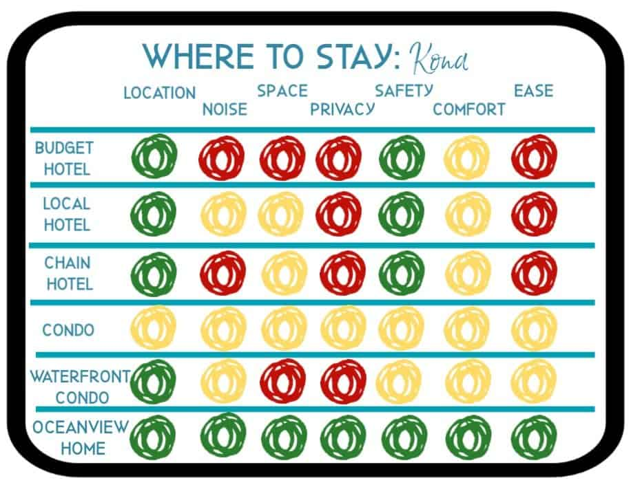 Kona Where to Stay Chart